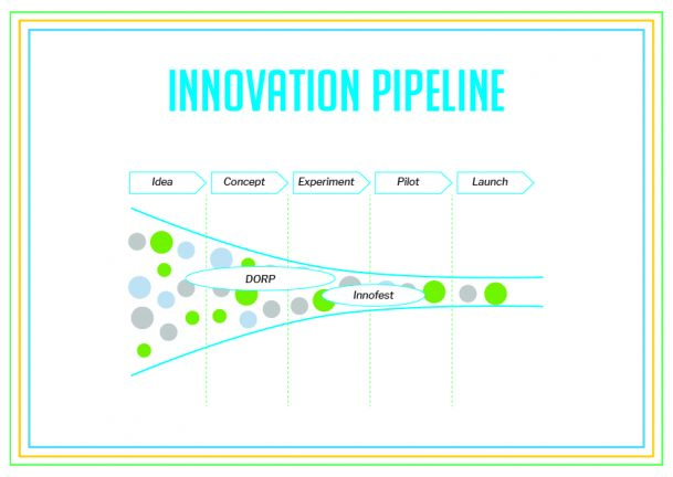 DORP Innovation Pipeline
